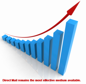 Direct Mail as most effective marketing. up chart image