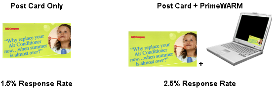 Response for PrimeWARM Direct Mail Marketing Strategy