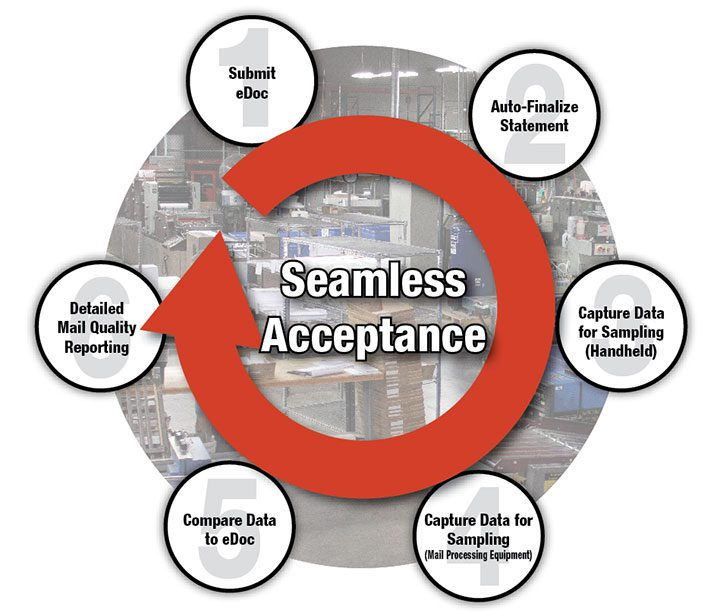 seamless acceptance diagram image